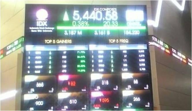 buku panduan indeks harga bei Telah tercatat di bei minimal 3 bulan 2  indeks harga saham sebagai cerminan dari pergerakan harga  buku panduan indeks harga.
